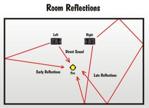 Room Reflectionssm